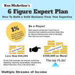 Thumbnail image for 6 Figure Expert Action Plan