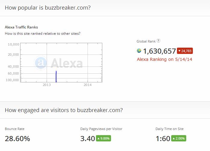 BuzzBreakerAlexa051414