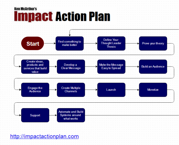 ImpactActionPlanTopLevel