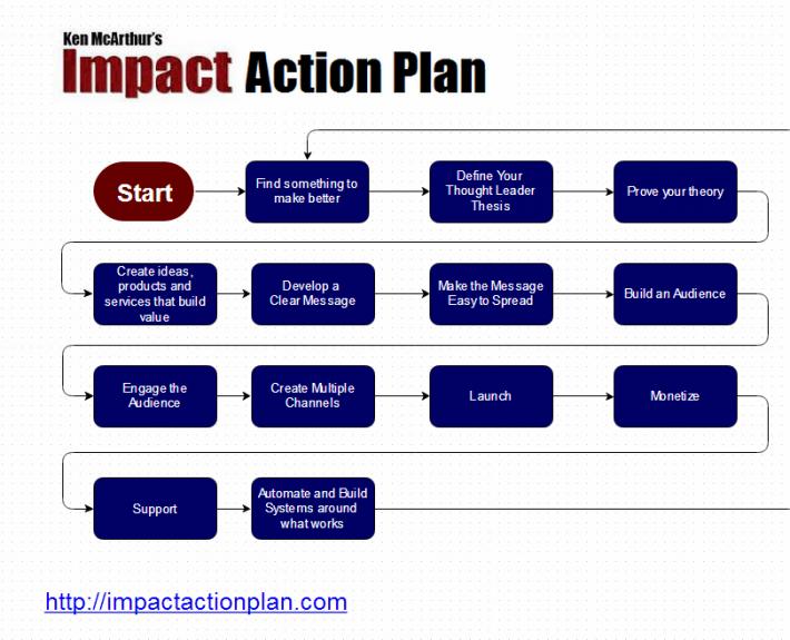 ImpactActionPlanTopLevel