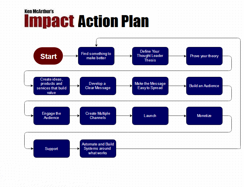 ImpactActionPlanTopLevelNoWebsite